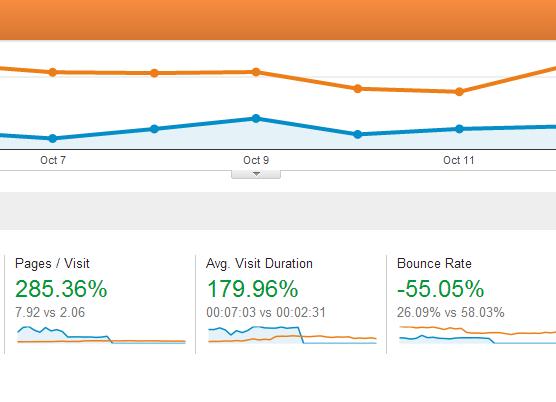 WordPress Theme Upgrade Results