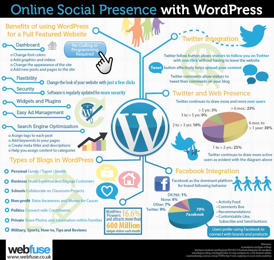Grow Your Business with Custom WordPress Web Design and WordPress Training